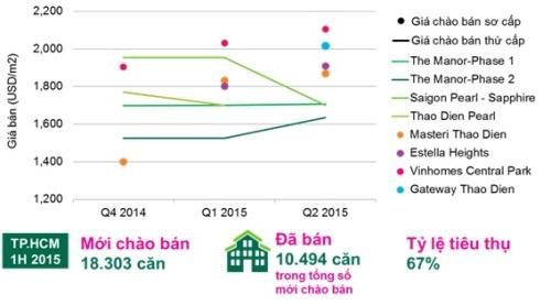 So sánh giá sơ cấp so với giá thứ cấp của một số dự án cao cấp điển hình tại Tp.HCM. Nguồn: CBRE Việt Nam