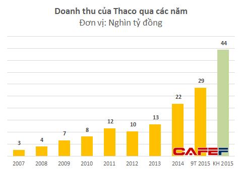 Doanh thu năm 2014 của Thaco gấp 7 lần so với năm 2007. Kế hoạch năm 2015 bằng cả năm 2013 cộng với 2014