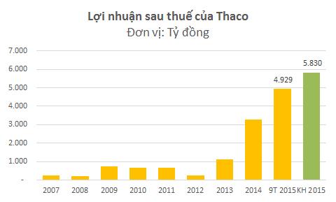 Nhờ được ưu đãi thuế, Thaco tiết kiệm được hàng nghìn tỷ thuế thu nhập doanh nghiệp. Lợi nhuận của 9 tháng đầu năm 2015 lớn hơn lợi nhuận của 3 năm trước cộng lại