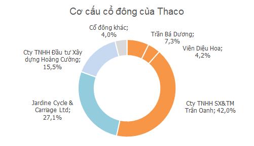Ông Dương trực tiếp và gián tiếp sở hữu 53,5% cổ phần của Thaco