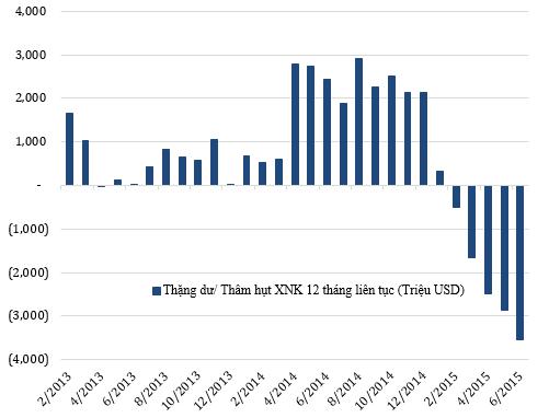 Việt Nam đã liên tục nhập siêu kể từ đầu năm 2015.