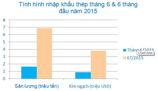 Nhập khẩu thép tăng mạnh gây sức ép cho thép nội địa