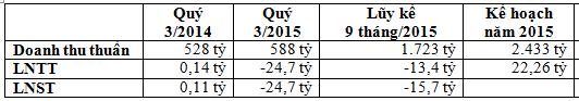 Kết quả kinh doanh quý 3 và 9 tháng đầu năm 2015