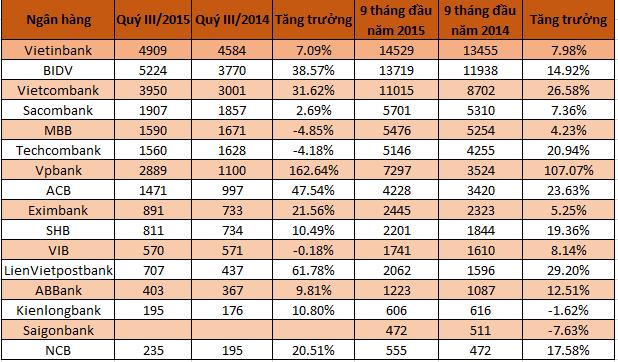 Thu nhập lãi thuần của các ngân hàng quý 3 và 9 tháng năm 2015 so với cùng kỳ 2014 (DVT: Tỷ đồng -- Nguồn: BCTC các NH)