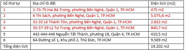 Quỹ đất vàng của In Trần Phú