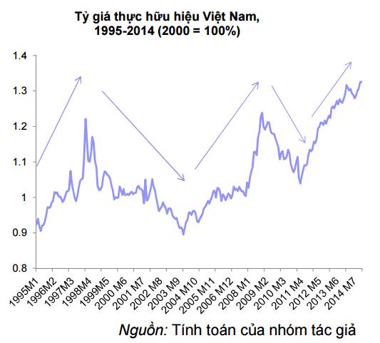 Tỷ giá thực hiện hữu của Việt Nam (Nguồn: VEPR)