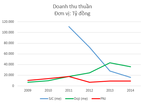 Doanh thu của Doji hiện lớn hơn nhiều so với SJC và PNJ cộng lại