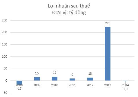 Lợi nhuận sau thuế Vĩnh Hảo giai đoạn 2008-2014