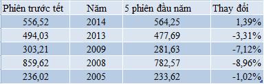 Thống kê những năm Vnindex giảm điểm phiên đầu năm