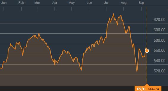 VnIndex biến động mạnh trong năm 2015