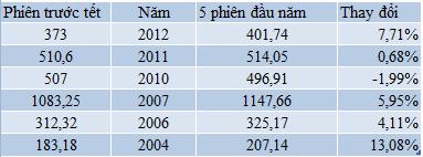 Thống kê những năm Vnindex tăng điểm phiên đầu năm