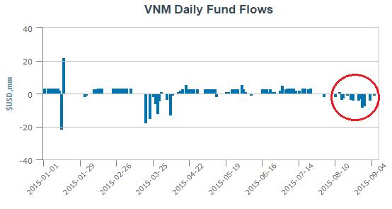 V.N.M ETF rút ròng xấp xỉ 50 triệu USD trong hơn 1 tháng