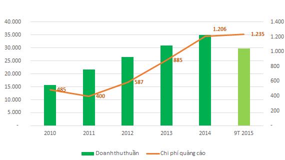 Biến động doanh thu thuần và chi phí quảng cáo của Vinamilk (Đơn vị: tỷ đồng)