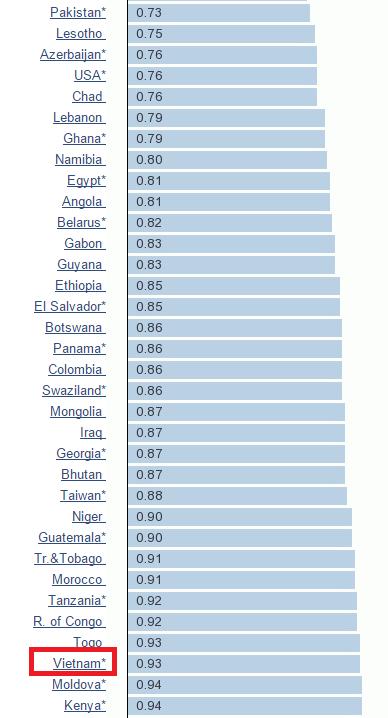 Giá xăng Việt Nam trên bản đồ giá xăng thế giới (Nguồn: Global Petrol Price).