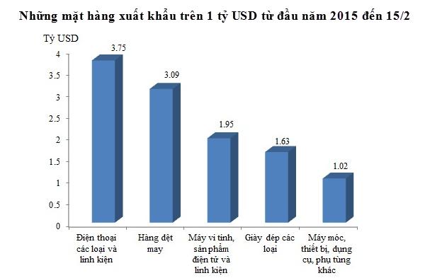 Top 5 mặt hàng xuất khẩu tỷ đô từ đầu năm 2015 đến 15/2 (Nguồn: Tổng cục Hải quan).