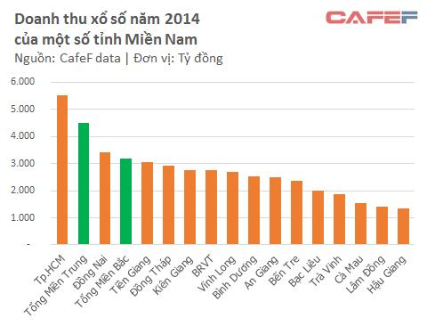 Tổng doanh thu xổ số của cả Miền Bắc vẫn thấp hơn doanh thu của Thành phố Hồ Chí Minh và Đồng Nai