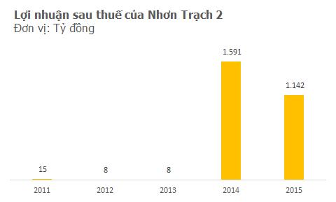 Lợi nhuận tăng đột biến là nguyên nhân chính giúp cổ phiếu NT2 tăng phi mã