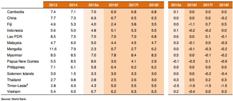 Dự báo của World Bank trong báo cáo GEP