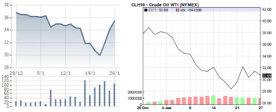 Diễn biến cổ phiếu GAS (bên trái) và giá dầu WTI (bên phải) trong 1 tháng qua