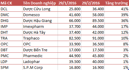 Cổ phiếu dược tăng phi mã trong 1 tháng qua