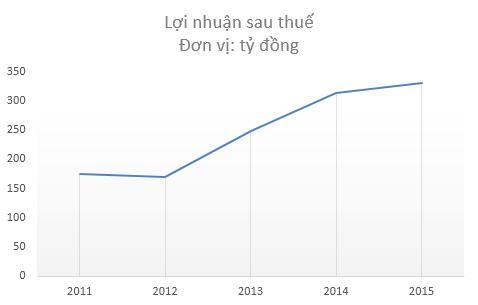 KQKD May Việt Tiến trong 5 năm gần đây