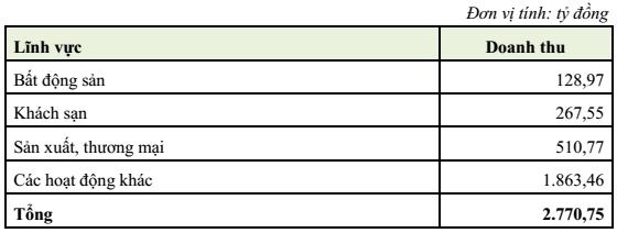 Doanh thu các lĩnh vực của OGC trong năm 2015
