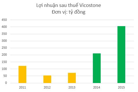 Lợi nhuận Vicostone tăng mạnh từ năm 2014 khi RRH thoái vốn