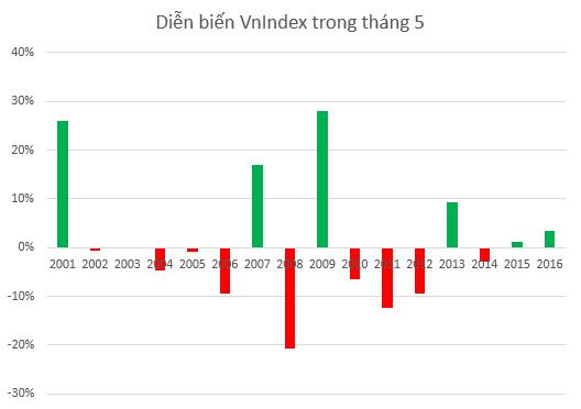 Tháng 5 đang dần trở nên tích cực hơn với TTCK Việt Nam
