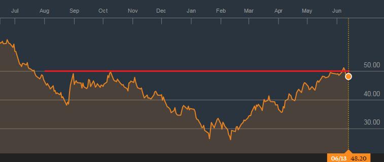 Giá dầu dao động quanh vùng 50 USD