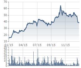 Biến động giá cổ phiếu TMT 1 năm gần nhất