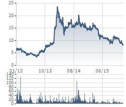 Biến động giá cổ phiếu CMI 3 năm gần nhất.