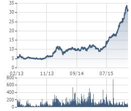 Biến động giá cổ phiếu TTF trong 3 năm