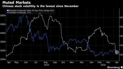Mức độ biến động của TTCK Trung Quốc đang thấp nhất kể từ tháng 11