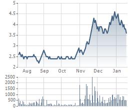 Diễn biến giao dịch cổ phiếu OGC 6 tháng gần nhất.