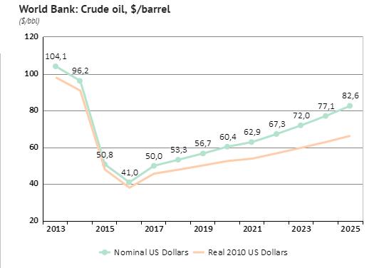 Dự báo giá dầu của World Bank.