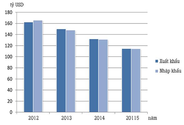 Kim ngạch xuất, nhập khẩu hàng hóa của Việt Nam qua các năm