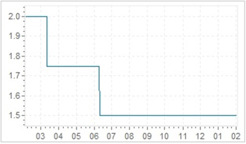 Lãi suất cơ bản của Hàn Quốc trong 1 năm qua (Nguồn: Global Rates)