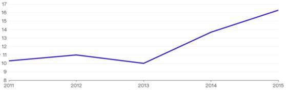 Tỉ lệ phân phối (%) cho đầu tư mạo hiểm của khoản đóng góp cho Yale qua các năm tài chính.