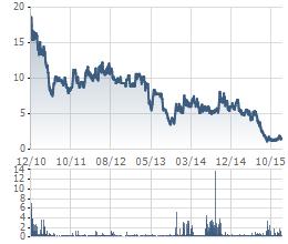 Biến động giá cổ phiếu VLF từ khi niêm yết đến nay