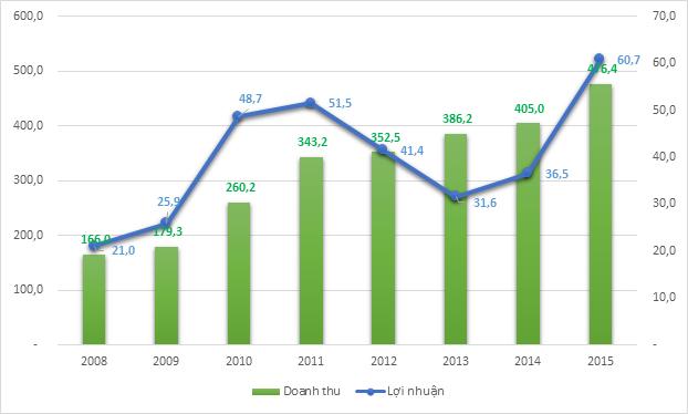 Kết quả kinh doanh NCS giai đoạn 2008 - 2015