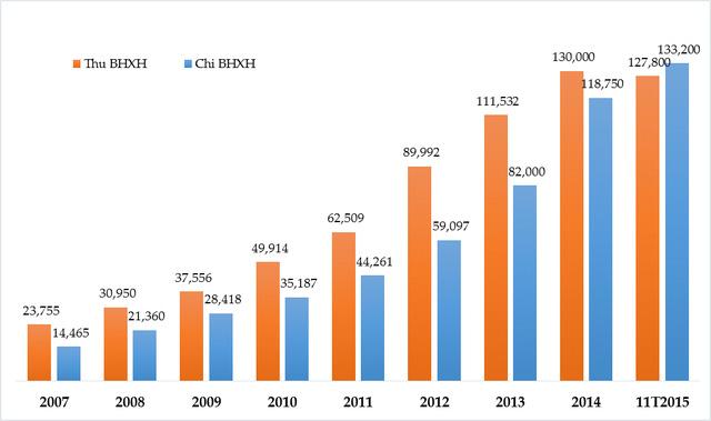 Số liệu trên không bao gồm bảo hiểm y tế, bảo hiểm thất nghiệp. Đơn vị: nghìn tỷ