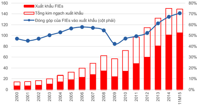 Từ 2009 đến nay, đóng góp của khối FDI vào xuất khẩu tăng rất nhanh và chiếm tỉ trọng ngày càng lớn