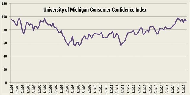Chỉ số niềm tin tiêu dùng tại Mỹ đac chững lại