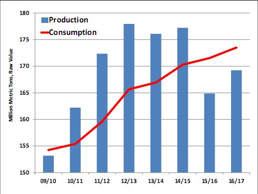 Sản lượng sản xuất (cột màu xanh) và tiêu thụ (đường màu đỏ) đường toàn cầu
