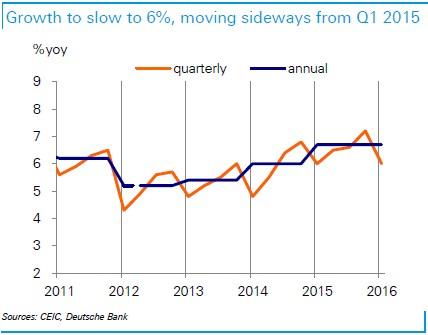 Kinh tế giảm tốc chủ yếu do diễn biến đáng thất vọng của hoạt động xuất khẩu và doanh số bán lẻ.