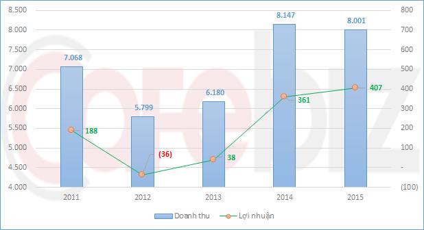 Hoạt động kinh doanh Viglacera giai đoạn 2011-2015. Năm 2014 là năm công ty cổ phần hoá
