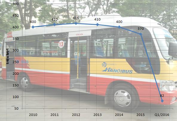 Sản lượng vận chuyển hành khách của Hanoibus đã đạt đến đỉnh năm 2012, sau đó thì liên tục tụt dốc. Nguồn: Transerco.