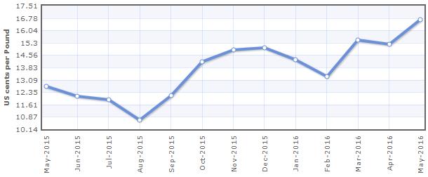 Biểu đồ giá đường 1 năm qua. Nguồn: Indexmundi