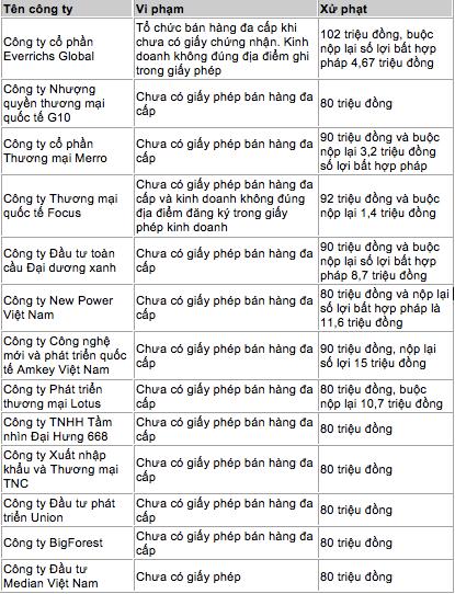 Danh sách 13 công ty đa cấp chui từng bị xử phạt