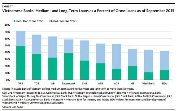 Tỷ lệ nợ trung hạn (đậm) và dài hạn (nhạt) /Tổng nợ tính đến 9/2015.